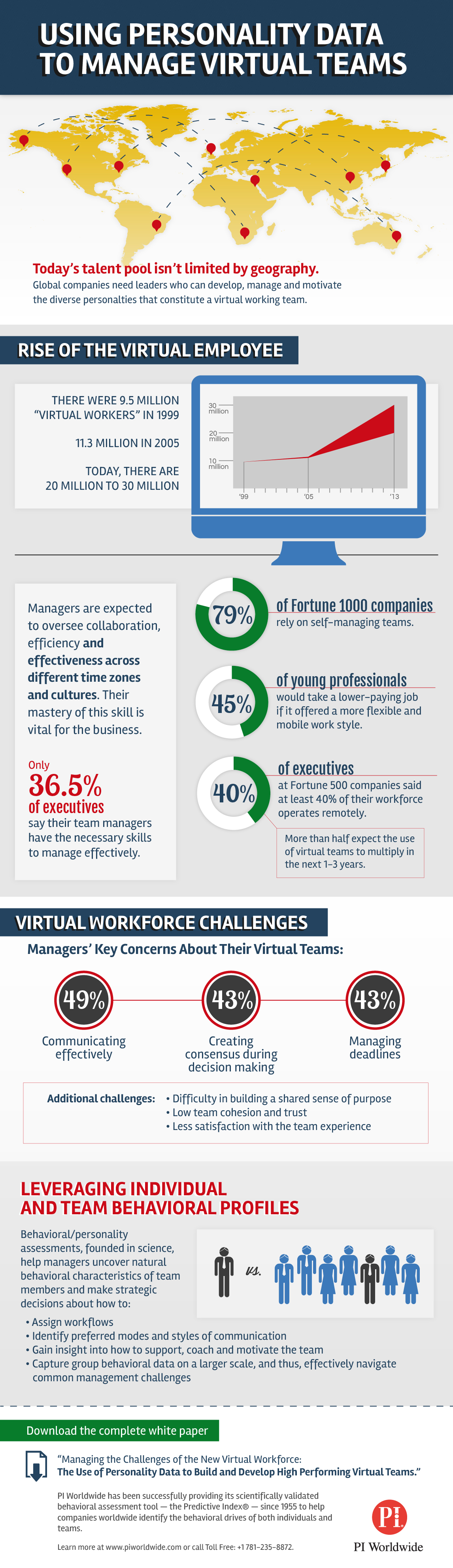 managing virtual teams infographic personality data
